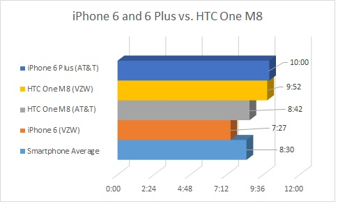 battery-vs-HTC-One-M8