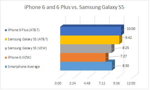 battery-vs-Samsung-S5