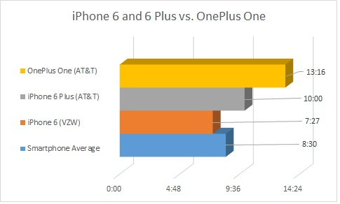 battery-vs-oneplus-one